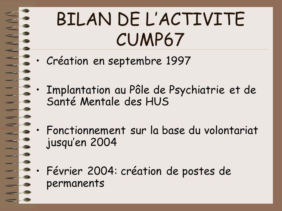 BILAN DE L'ACTIVITE CUMP67