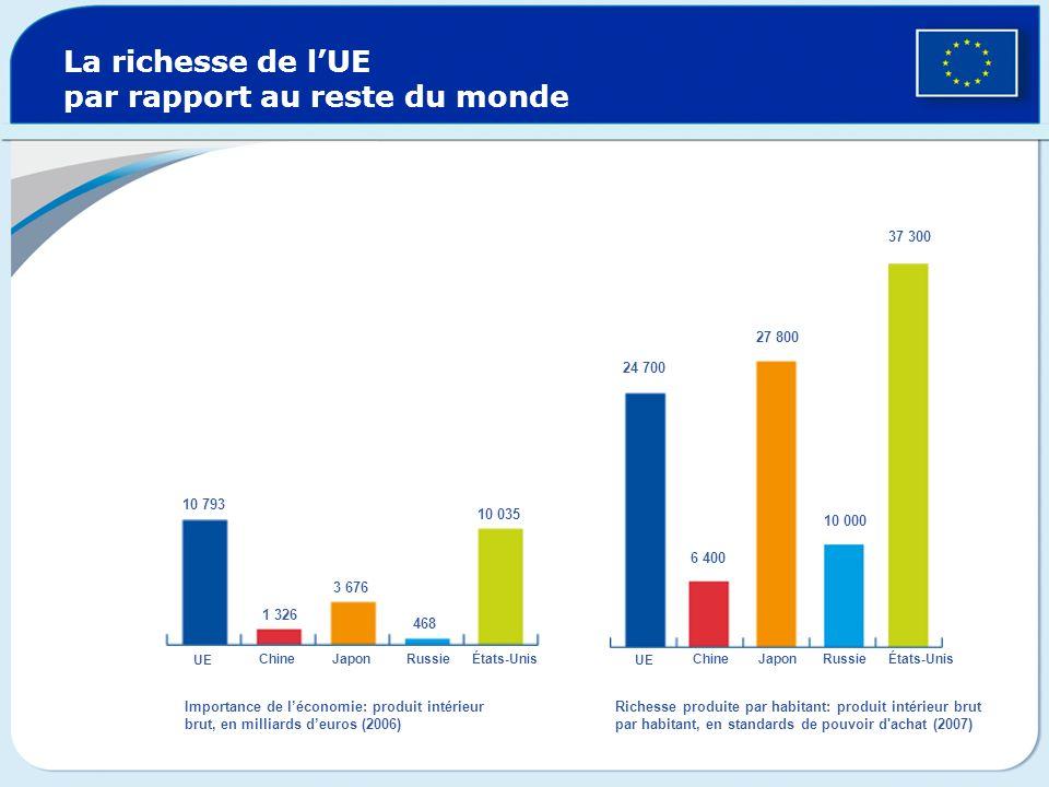La richesse de l'UE par rapport au reste du monde