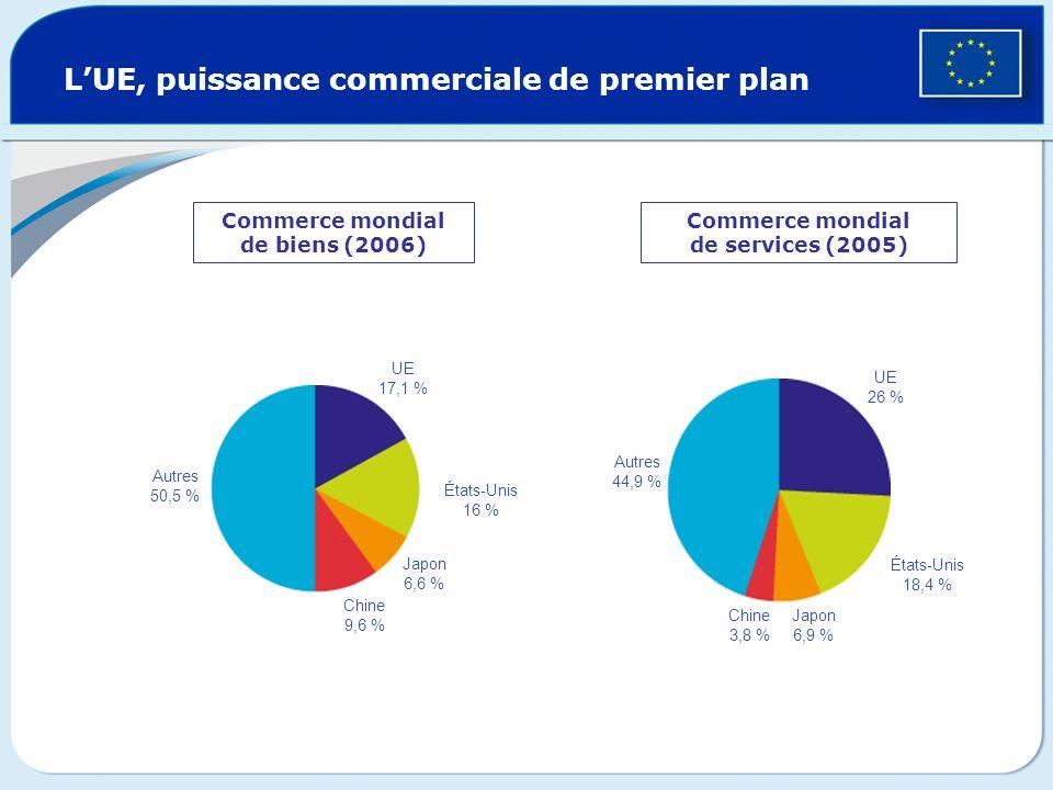 Commerce mondial de biens (2006) Commerce mondial de services (2005)