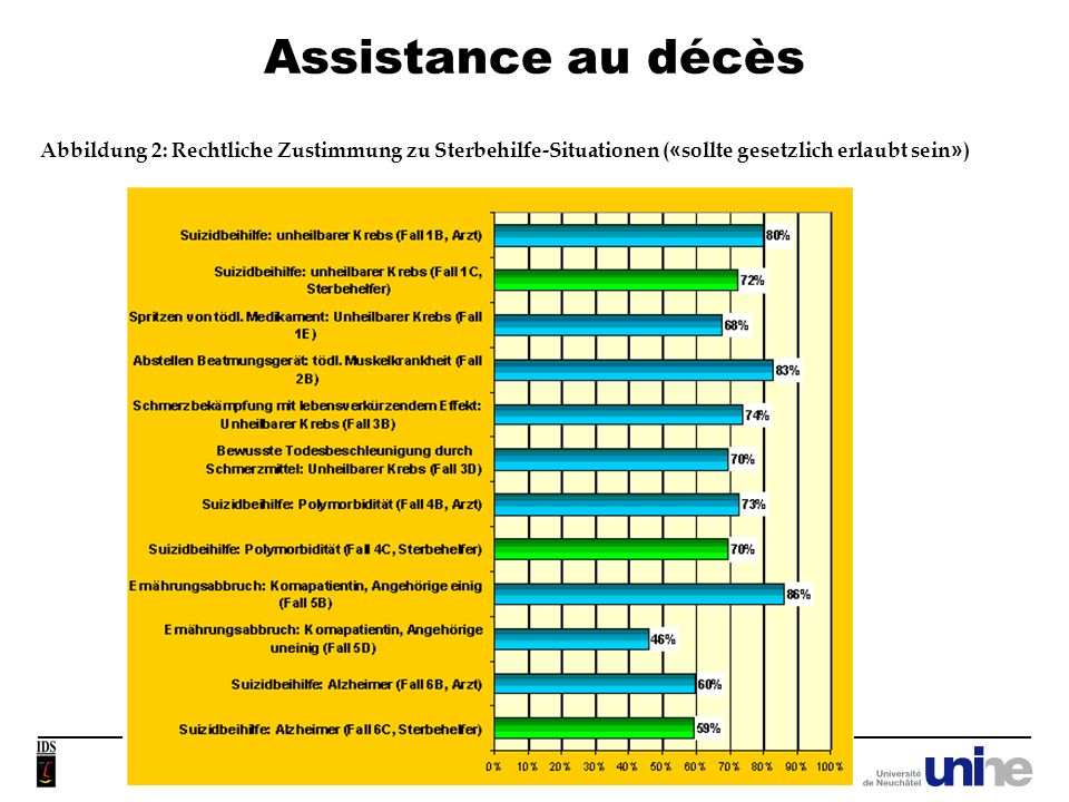31/03/2017 Assistance au décès. Abbildung 2: Rechtliche Zustimmung zu Sterbehilfe-Situationen («sollte gesetzlich erlaubt sein»)