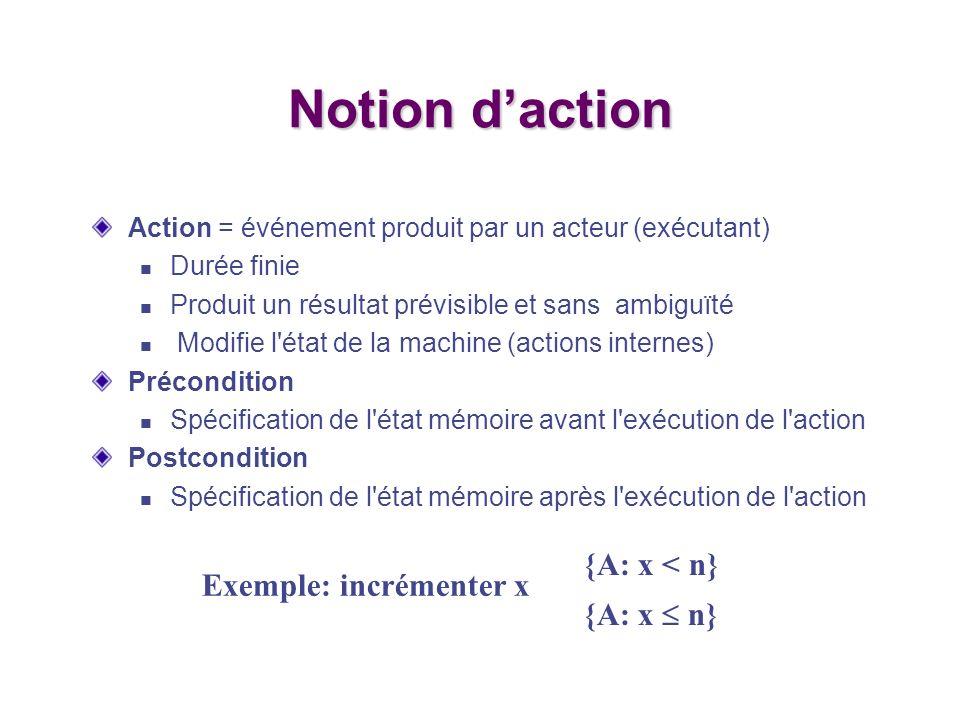 Notion d'action {A: x < n} Exemple: incrémenter x {A: x  n}