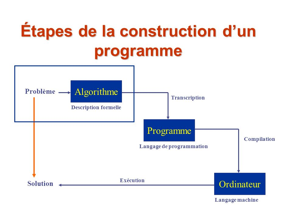 Étapes de la construction d'un programme