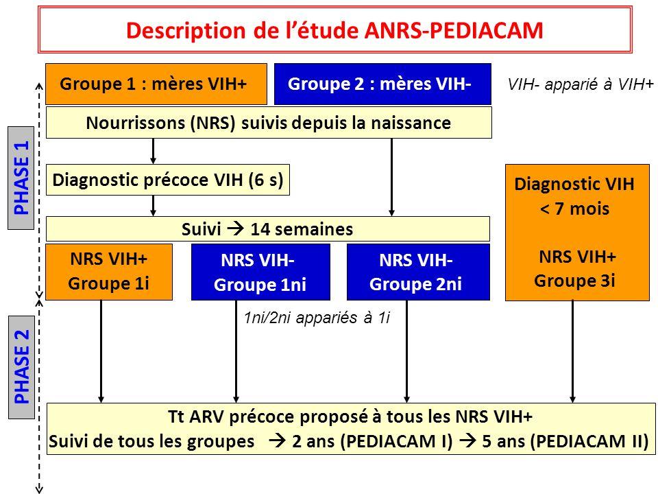 Description de l'étude ANRS-PEDIACAM