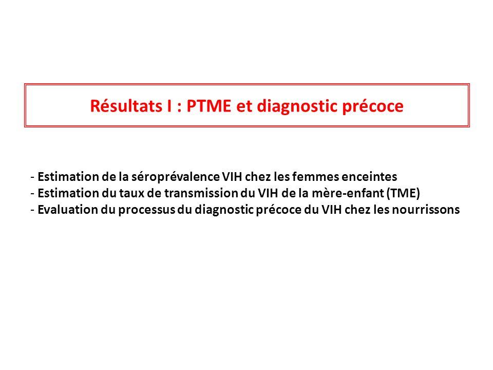 Résultats I : PTME et diagnostic précoce