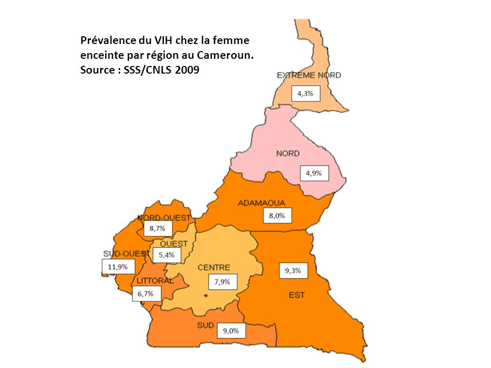 Prévalence du VIH chez la femme enceinte par région au Cameroun
