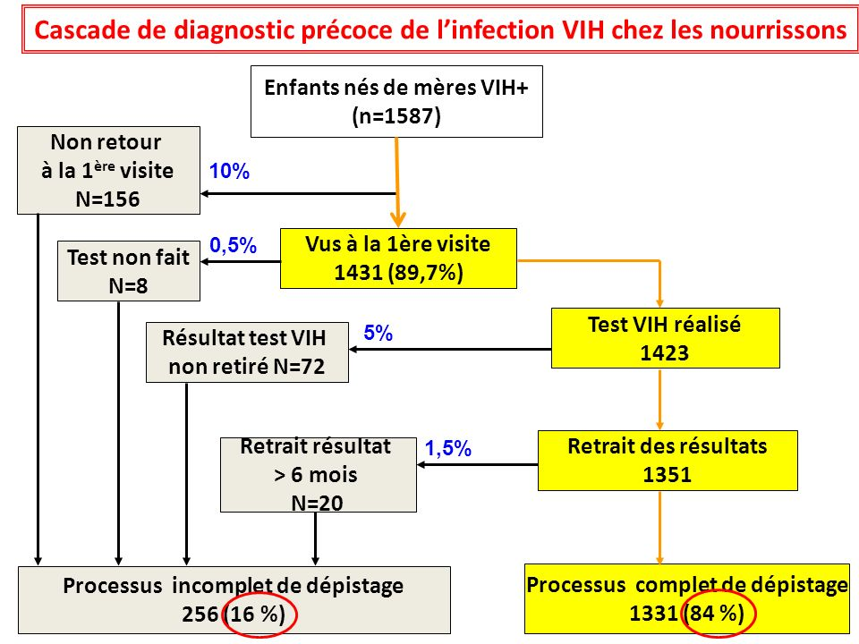 Cascade de diagnostic précoce de l'infection VIH chez les nourrissons