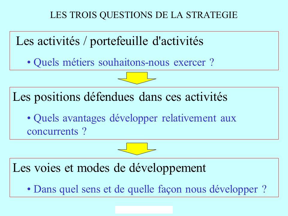 LES TROIS QUESTIONS DE LA STRATEGIE