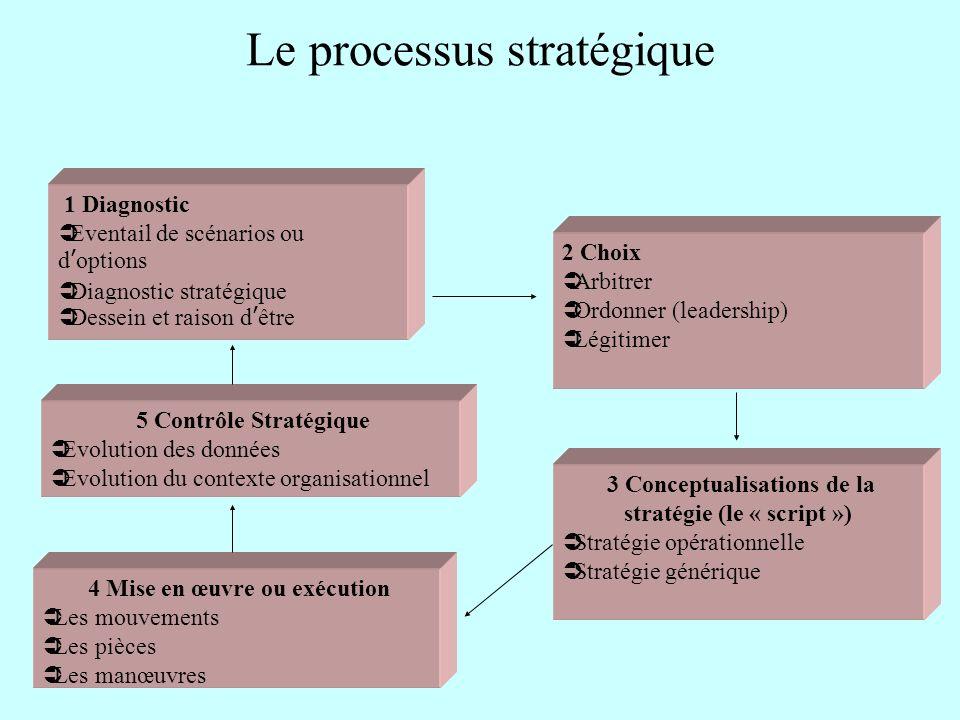 Le processus stratégique