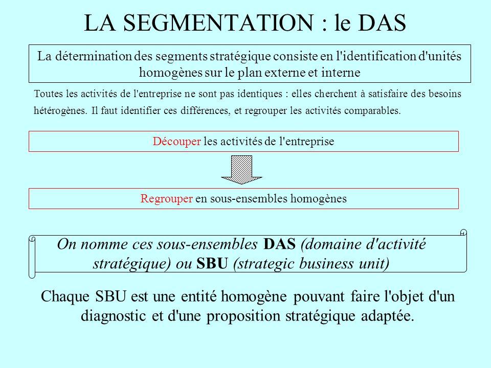 LA SEGMENTATION : le DAS