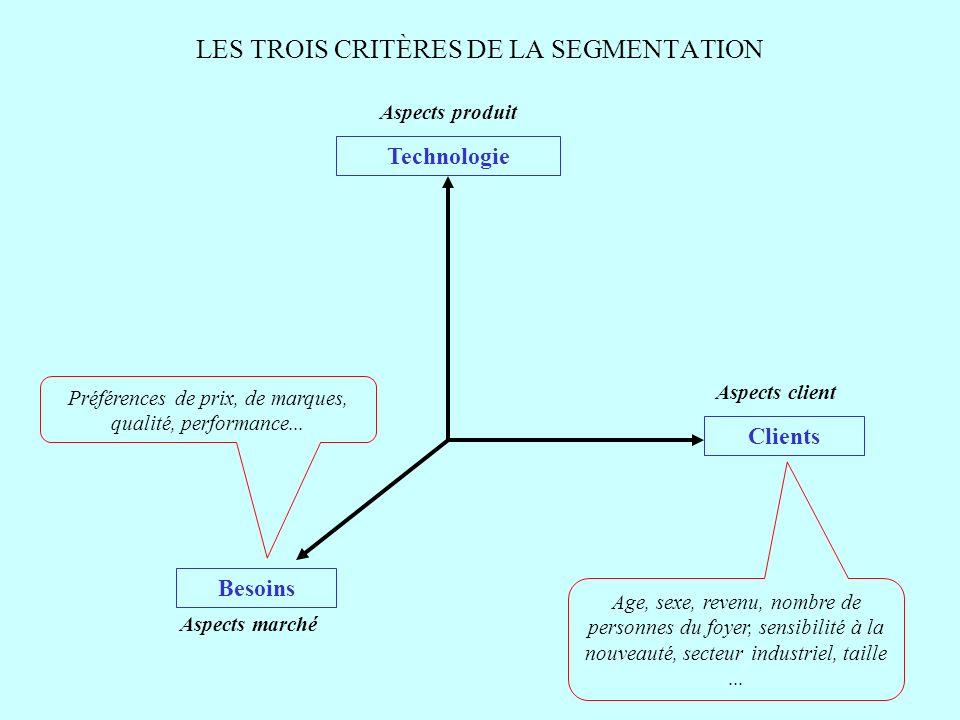 LES TROIS CRITÈRES DE LA SEGMENTATION
