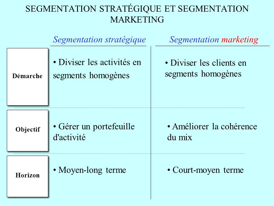SEGMENTATION STRATÉGIQUE ET SEGMENTATION MARKETING