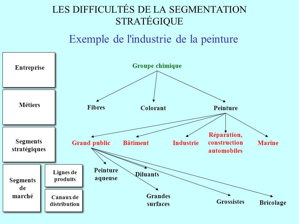 LES DIFFICULTÉS DE LA SEGMENTATION STRATÉGIQUE