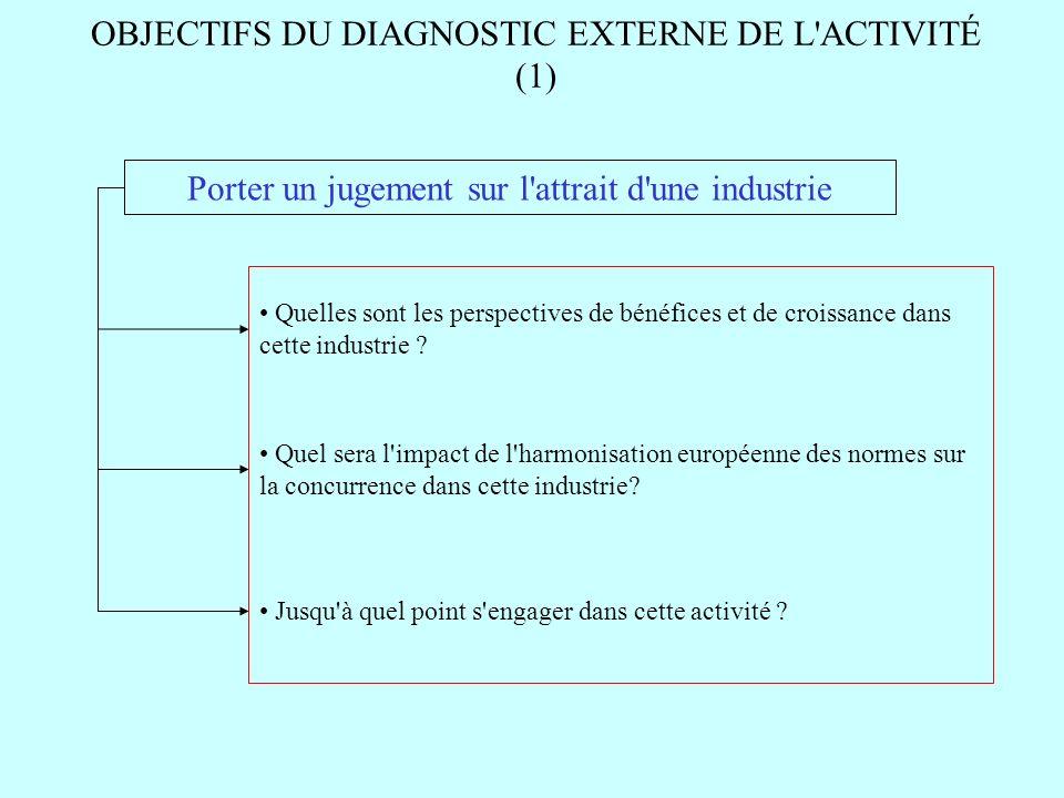 OBJECTIFS DU DIAGNOSTIC EXTERNE DE L ACTIVITÉ (1)