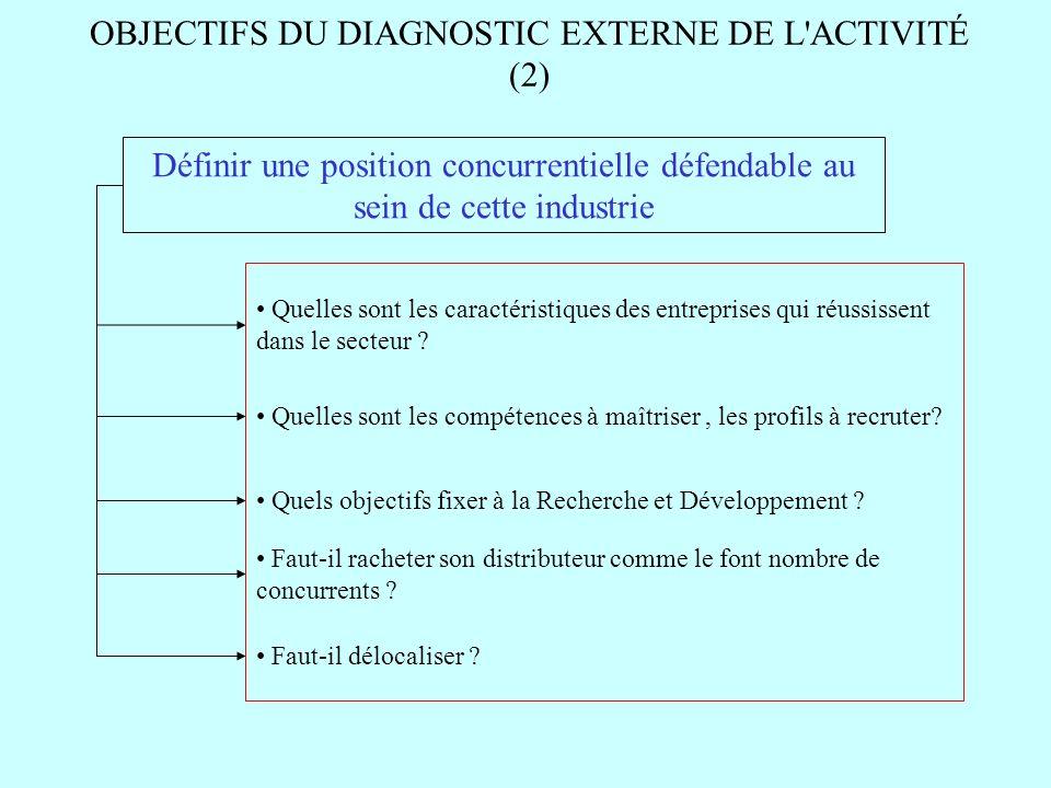 OBJECTIFS DU DIAGNOSTIC EXTERNE DE L ACTIVITÉ (2)