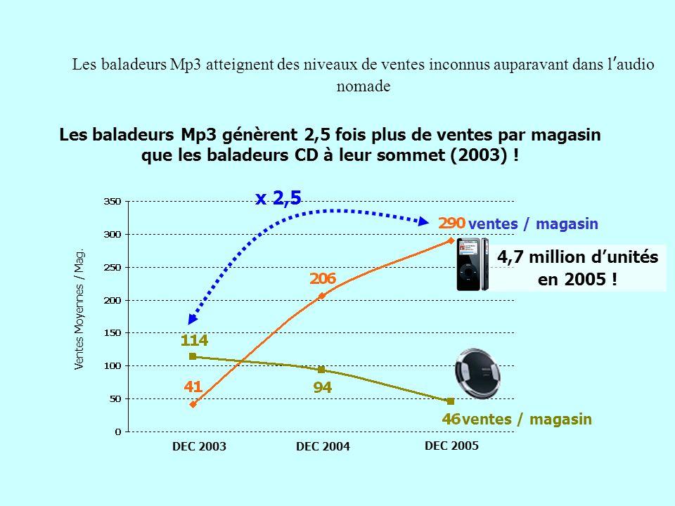 Les baladeurs Mp3 atteignent des niveaux de ventes inconnus auparavant dans l'audio nomade