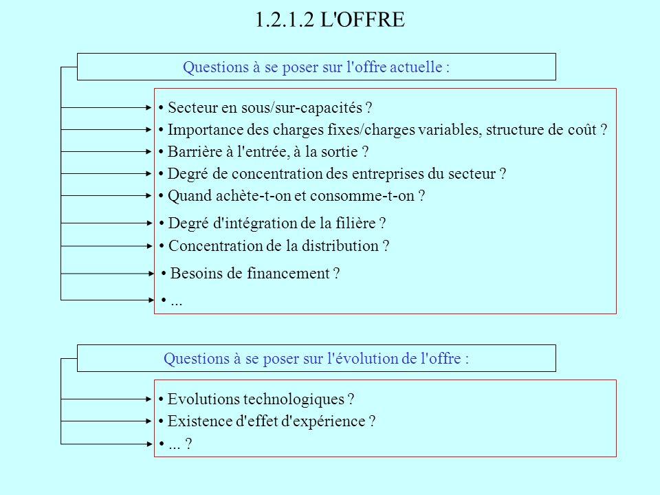 1.2.1.2 L OFFRE Questions à se poser sur l offre actuelle :