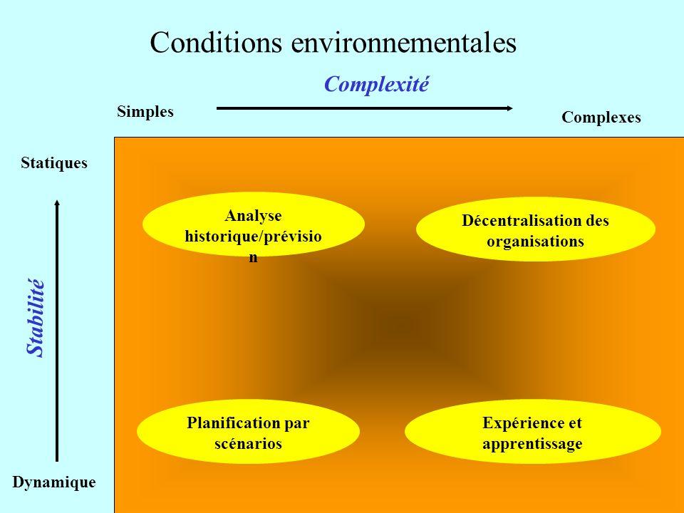 Conditions environnementales