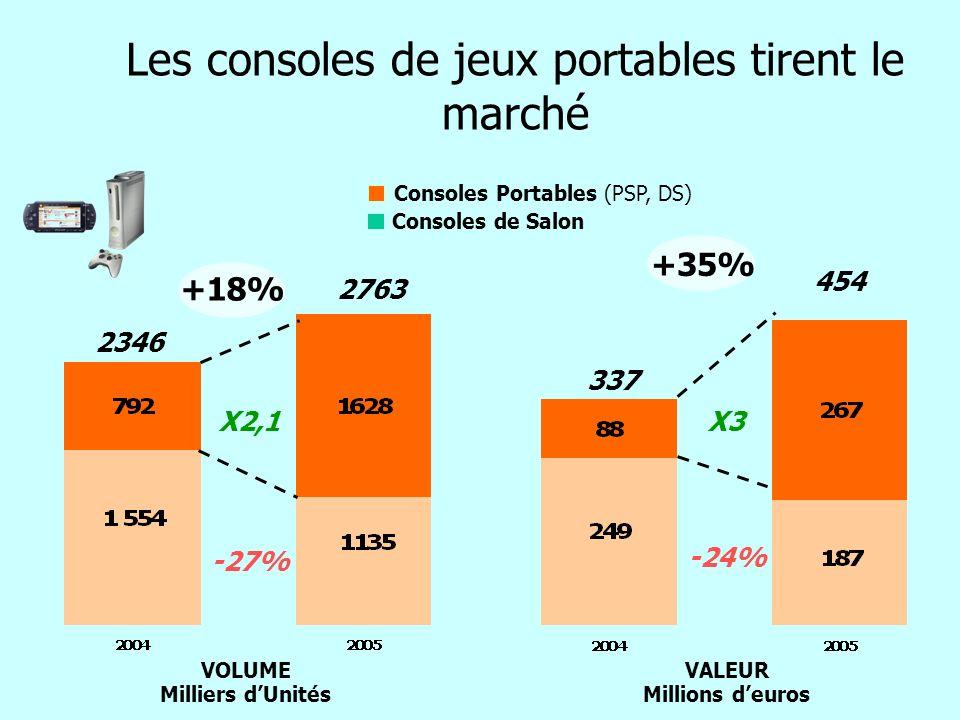 Les consoles de jeux portables tirent le marché