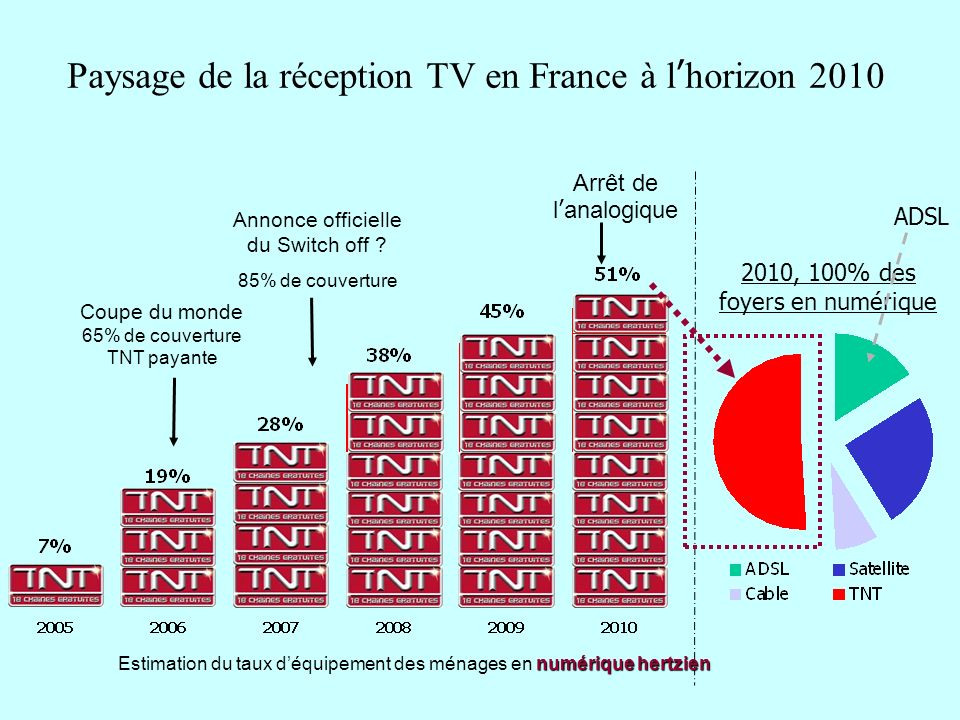 Paysage de la réception TV en France à l'horizon 2010