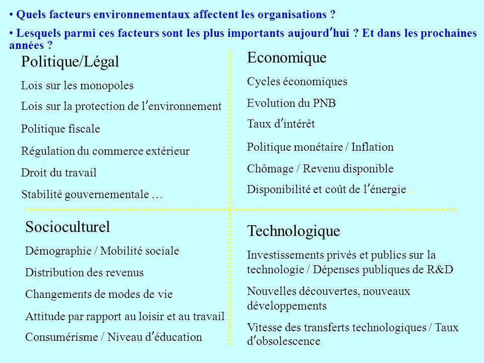 Economique Politique/Légal Socioculturel Technologique