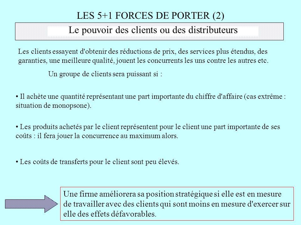 LES 5+1 FORCES DE PORTER (2)