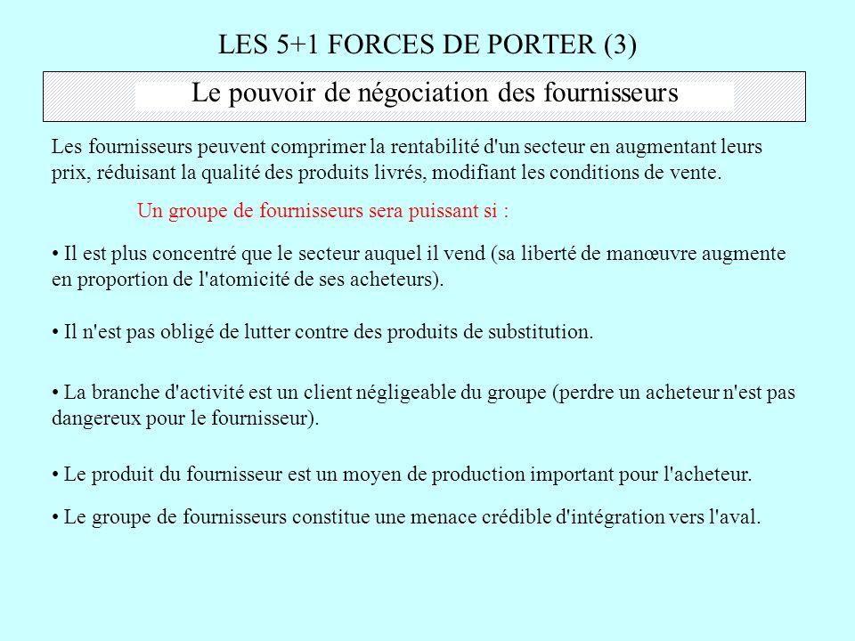 LES 5+1 FORCES DE PORTER (3)