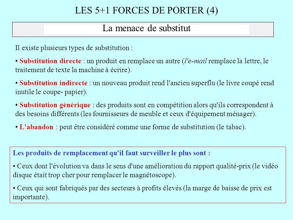 LES 5+1 FORCES DE PORTER (4)