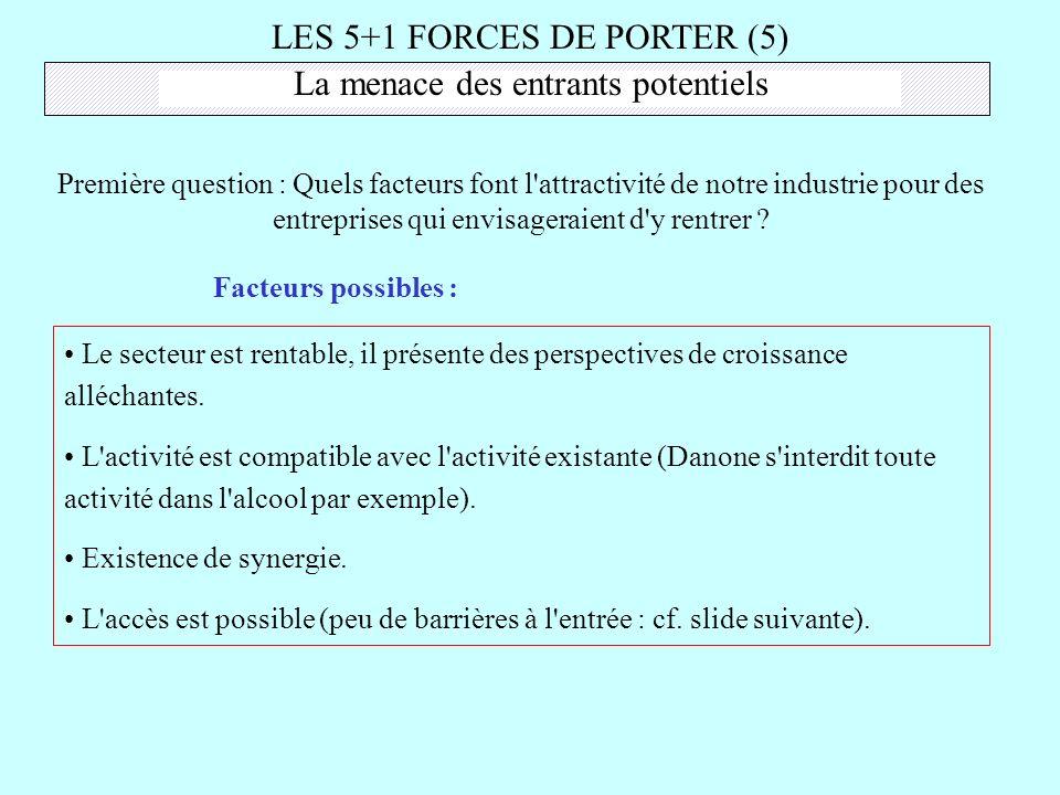 LES 5+1 FORCES DE PORTER (5)