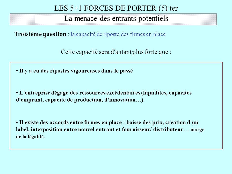 LES 5+1 FORCES DE PORTER (5) ter