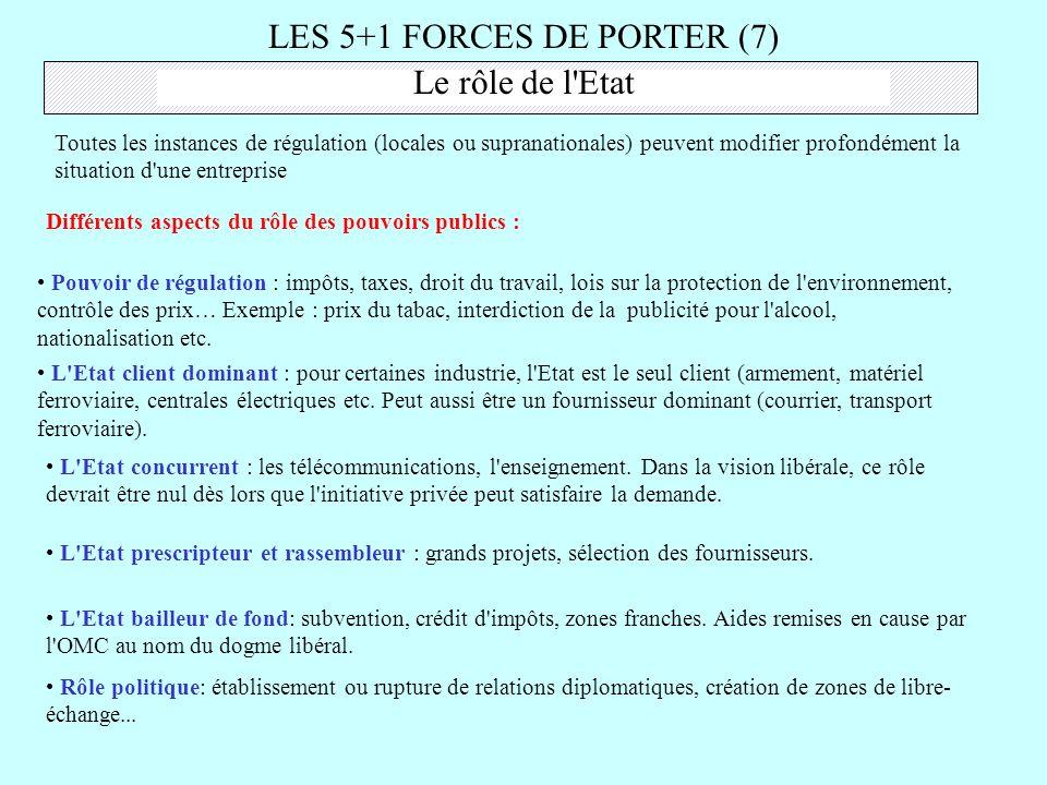 LES 5+1 FORCES DE PORTER (7)