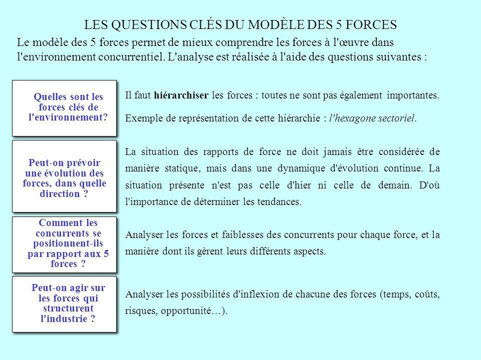 LES QUESTIONS CLÉS DU MODÈLE DES 5 FORCES