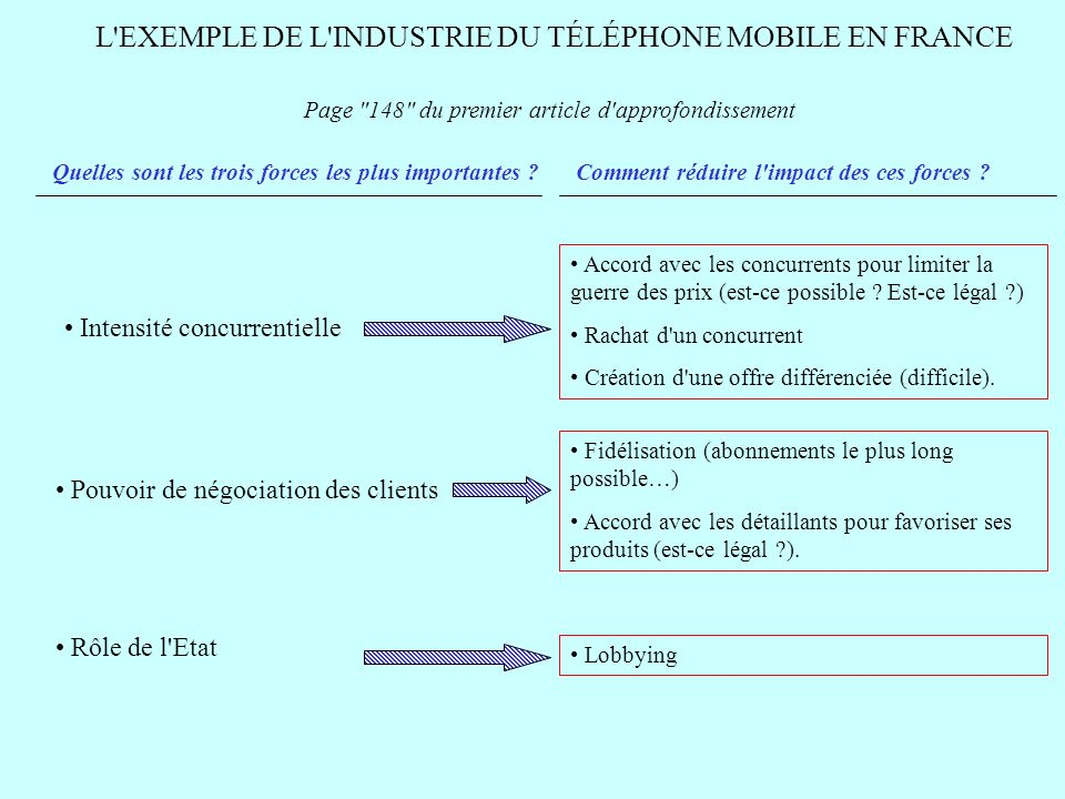 L EXEMPLE DE L INDUSTRIE DU TÉLÉPHONE MOBILE EN FRANCE