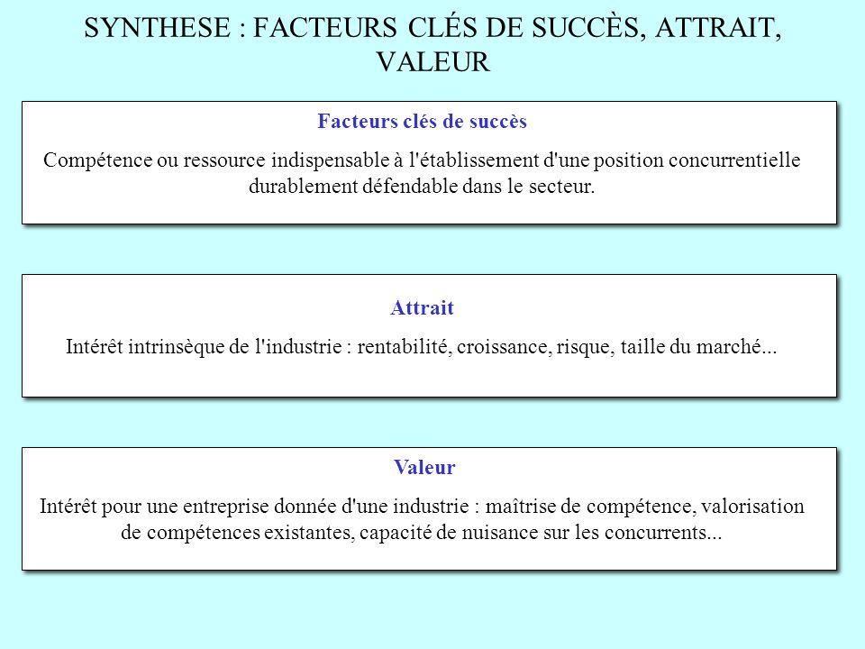 SYNTHESE : FACTEURS CLÉS DE SUCCÈS, ATTRAIT, VALEUR