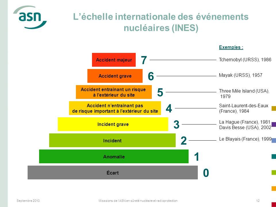 L'échelle internationale des événements nucléaires (INES)