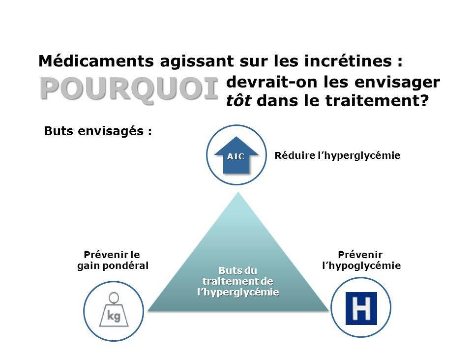 Médicaments agissant sur les incrétines : POURQUOI