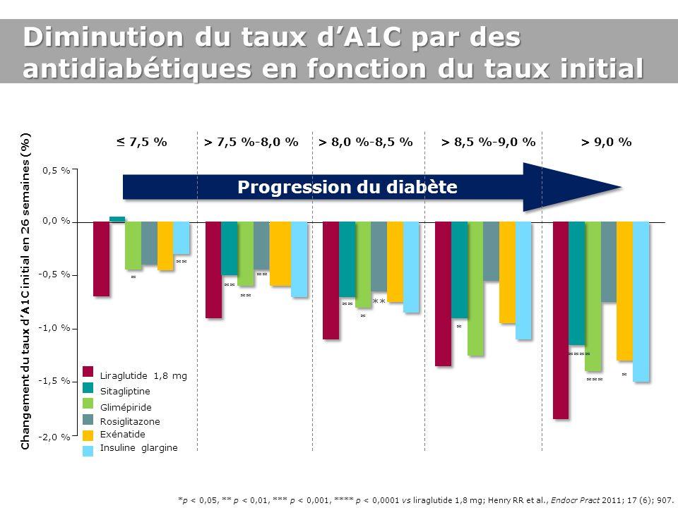 Diminution du taux d'A1C par des antidiabétiques en fonction du taux initial