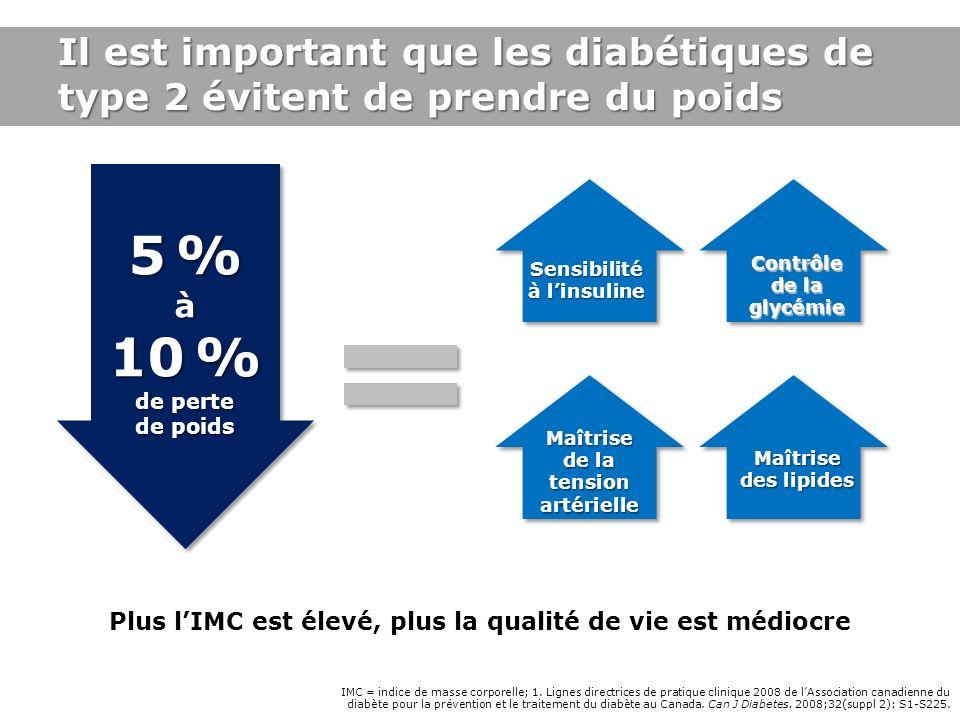 Il est important que les diabétiques de type 2 évitent de prendre du poids