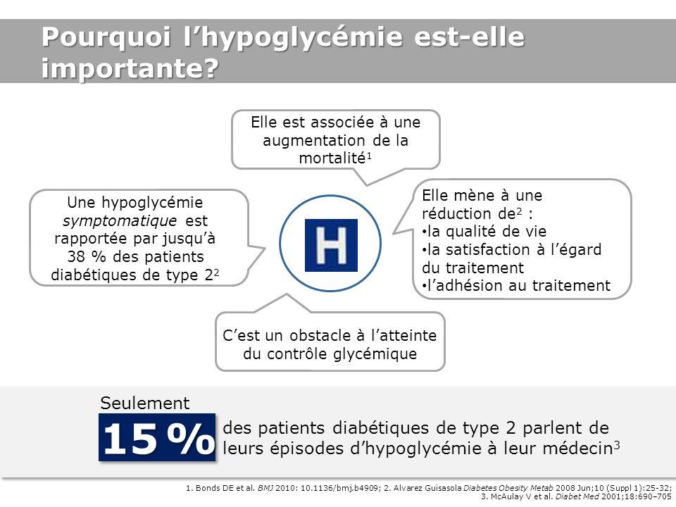 15 % Pourquoi l'hypoglycémie est-elle importante Seulement