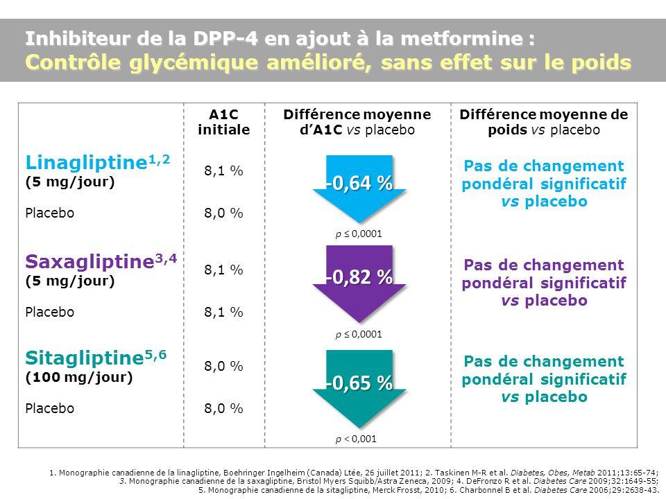 Pas de changement pondéral significatif vs placebo
