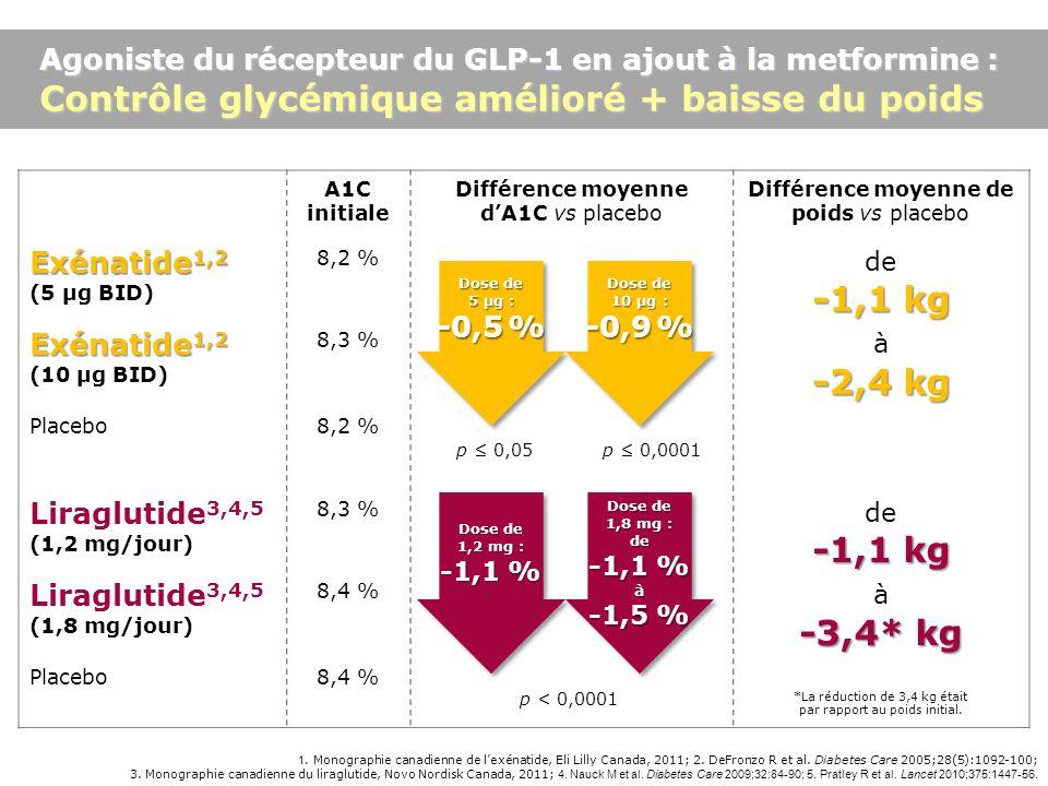 Agoniste du récepteur du GLP-1 en ajout à la metformine : Contrôle glycémique amélioré + baisse du poids