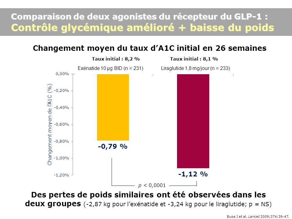 Changement moyen du taux d'A1C initial en 26 semaines