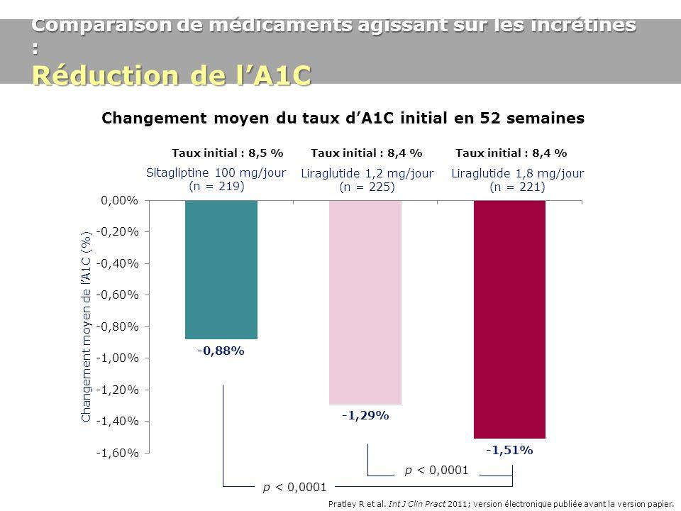 Changement moyen du taux d'A1C initial en 52 semaines