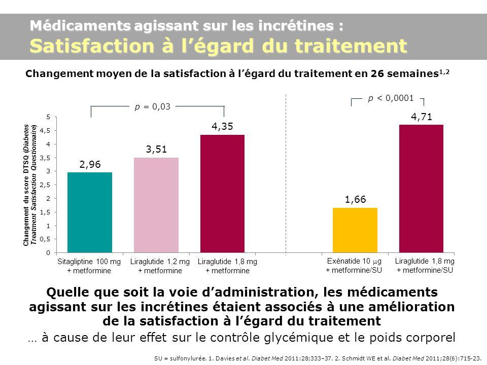 Médicaments agissant sur les incrétines : Satisfaction à l'égard du traitement