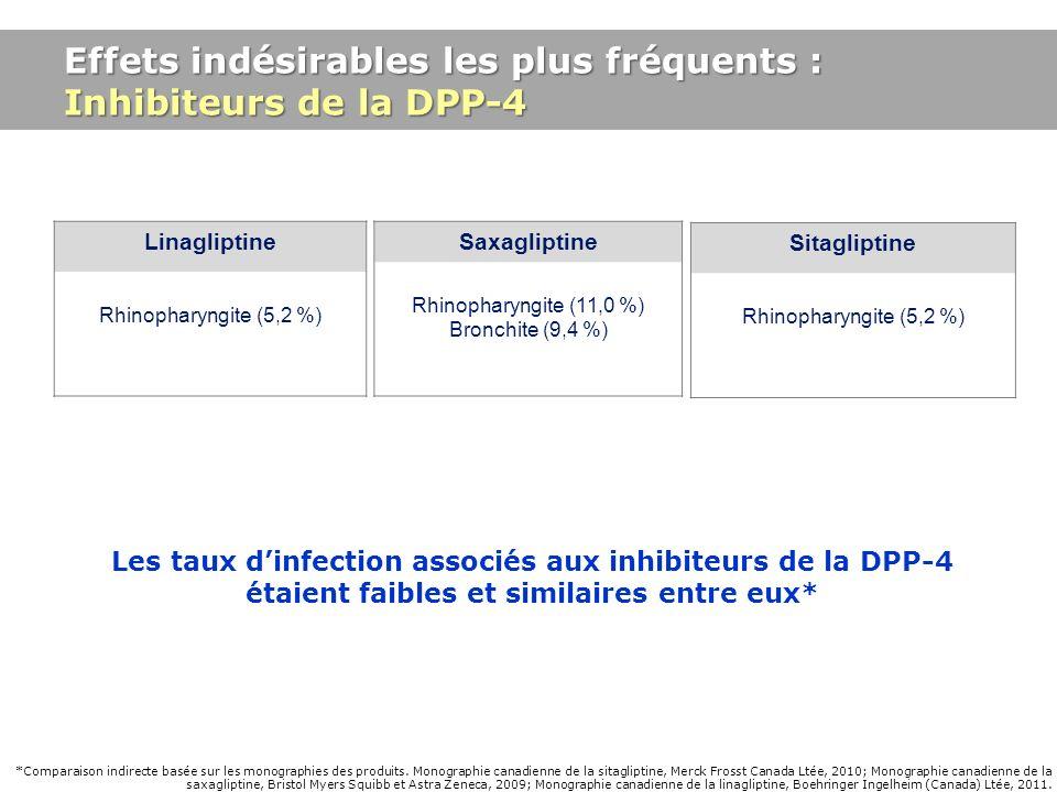 Rhinopharyngite (11,0 %) Bronchite (9,4 %)