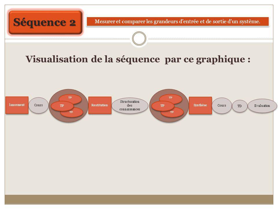 Séquence 2 Visualisation de la séquence par ce graphique :
