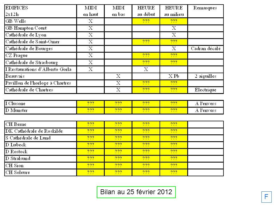 Bilan au 25 février 2012 F
