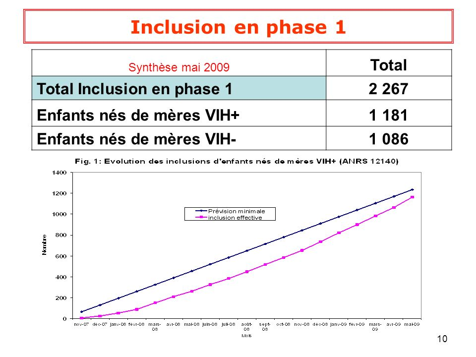Inclusion en phase 1 Total Total Inclusion en phase 1 2 267