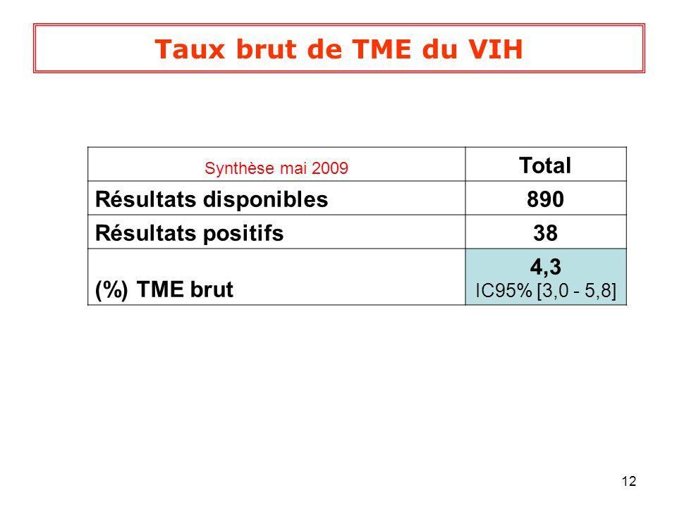 Taux brut de TME du VIH Total Résultats disponibles 890