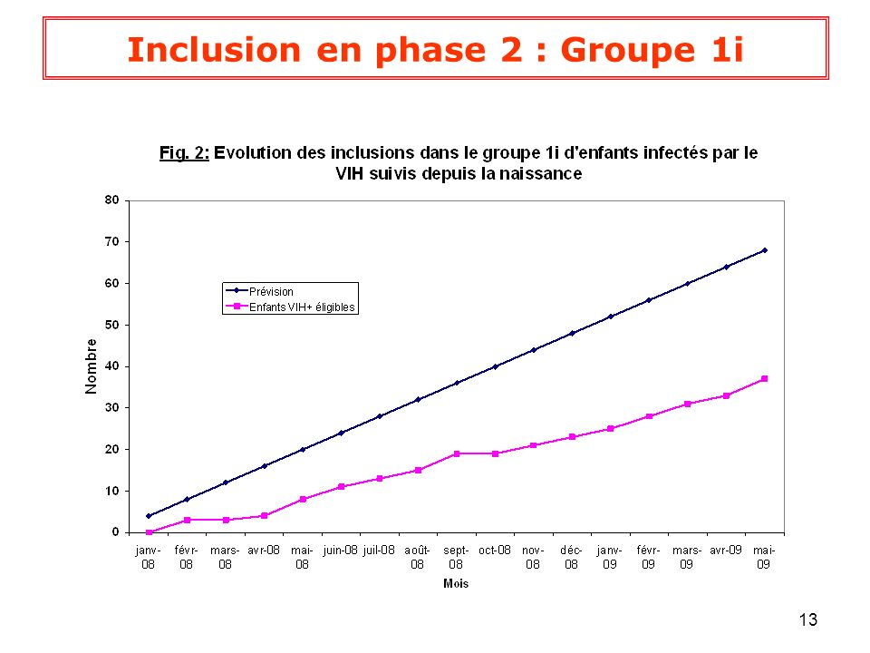 Inclusion en phase 2 : Groupe 1i