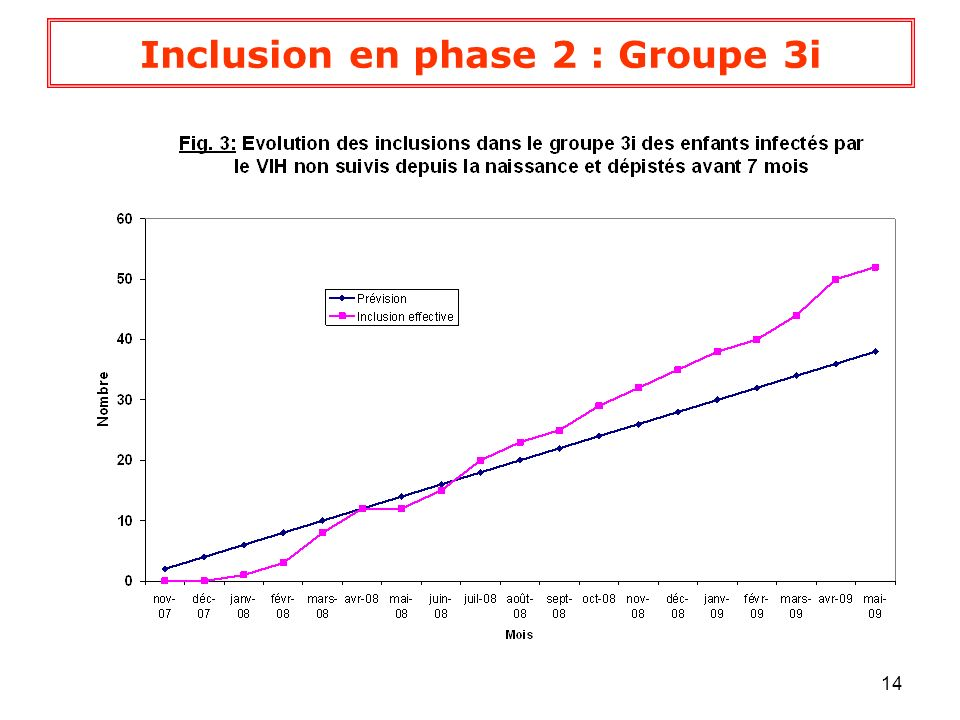 Inclusion en phase 2 : Groupe 3i